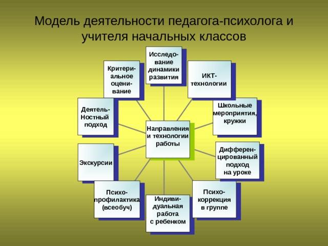 Модели работы психолога с учителями работа для девушек уборка