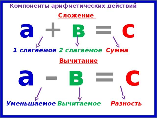 морт картинка названия компонентов арифметических действий что необходимо знать