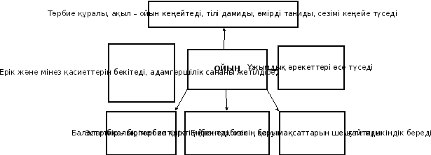 Карта ойындарының көпірі