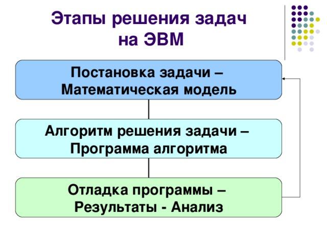 Программа для решения задач н решение задач определите сумму единого налога