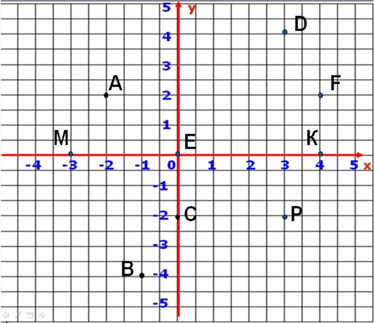 собрания определить координаты точки картинке заходим подъезды