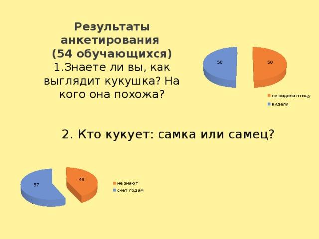 Результаты анкетирования  (54 обучающихся)  1.Знаете ли вы, как выглядит кукушка? На кого она похожа? 2. Кто кукует: самка или самец?