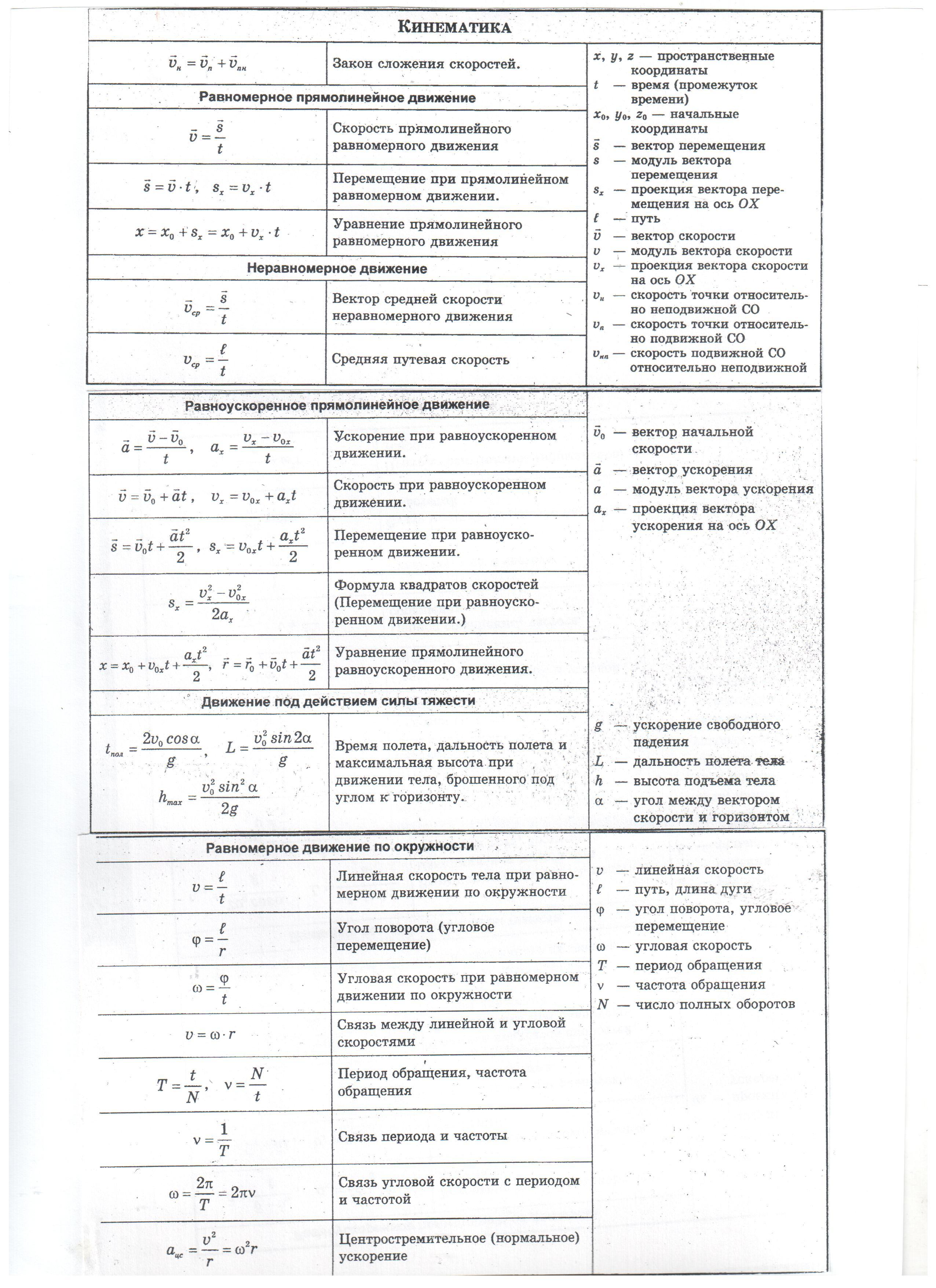 Формулы физика картинка пояснение