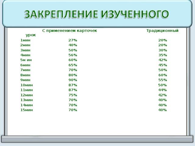 С применением карточек Традиционный урок 1мин 27% 20% 2мин 40% 20% 3мин 50% 30% 4мин 56% 35% 5м ин 60% 42% 6мин 65% 45% 7мин 70% 50% 8мин 80% 60% 9мин 90% 55% 10мин 87% 50% 11мин 87% 44% 12мин 75% 42% 13мин 70% 40% 14мин 70% 40% 15мин 70% 40%