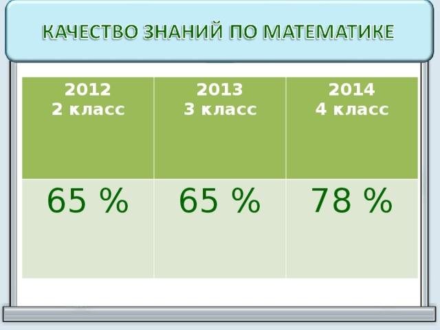 2012 2 класс 2013 3 класс 65 % 2014 4 класс 65 % 78 %
