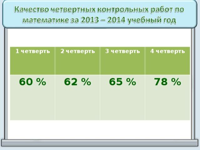 1 четверть 2 четверть 60 % 62 % 3 четверть 4 четверть 65 % 78 %