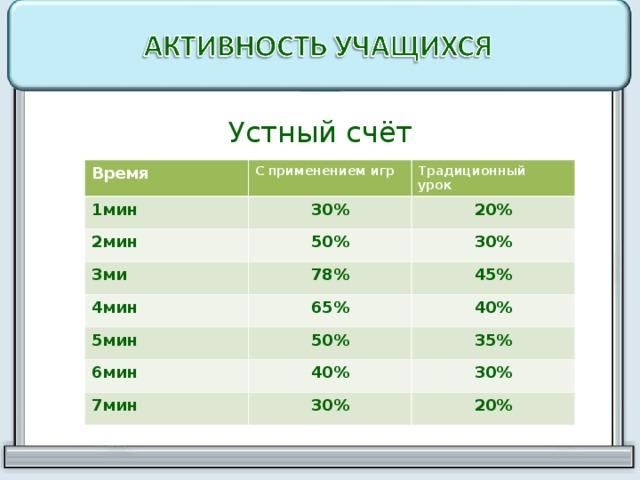 Устный счёт Время С применением игр 1мин Традиционный урок 30% 2мин 50% 20% 3ми 30% 78% 4мин 65% 5мин 45% 40% 50% 6мин 40% 35% 7мин 30% 30% 20%