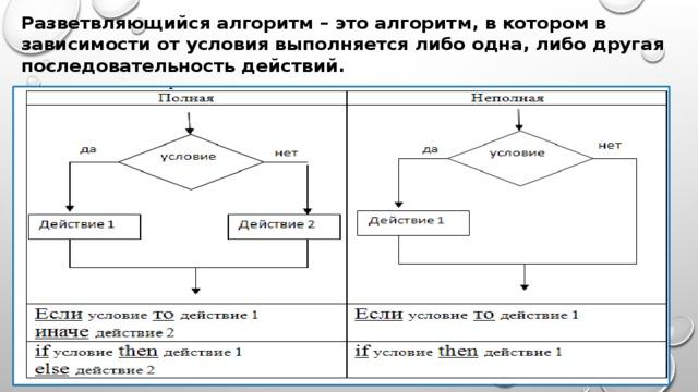 Алгоритм ветвления задачи с решением задачи по экономике предприятия и их решения