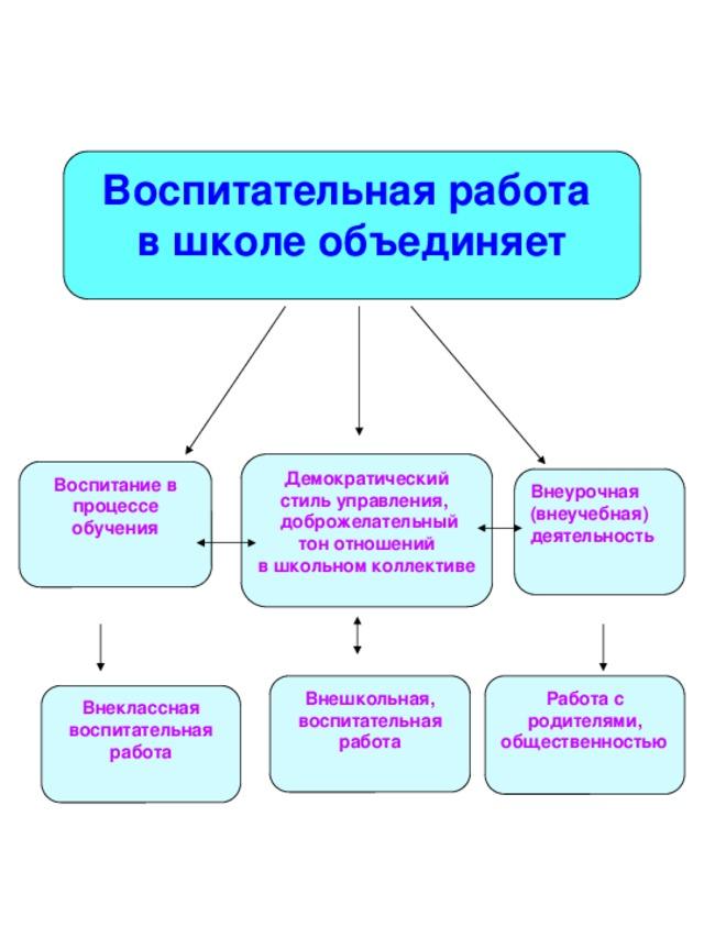 Модели организации воспитательной работы офлайн сайты для веб моделей
