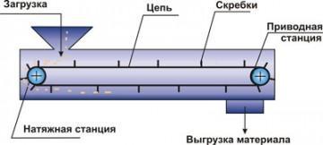 Недостатки скребковых конвейеров Скребковый конвейер СП