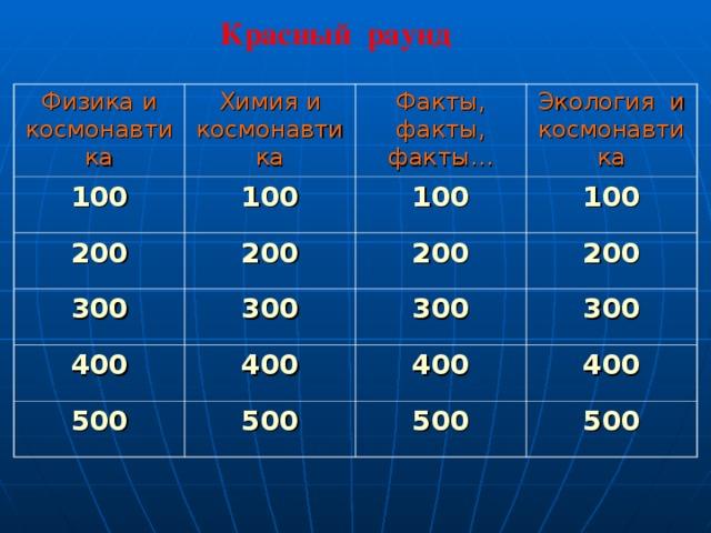 Красный раунд  Физика и космонавтика Химия и космонавтика 100 Факты, факты, факты… 100 200 Экология и космонавтика 100 200 300 300 100 200 400 500 400 200 300 300 400 500 400 500 500