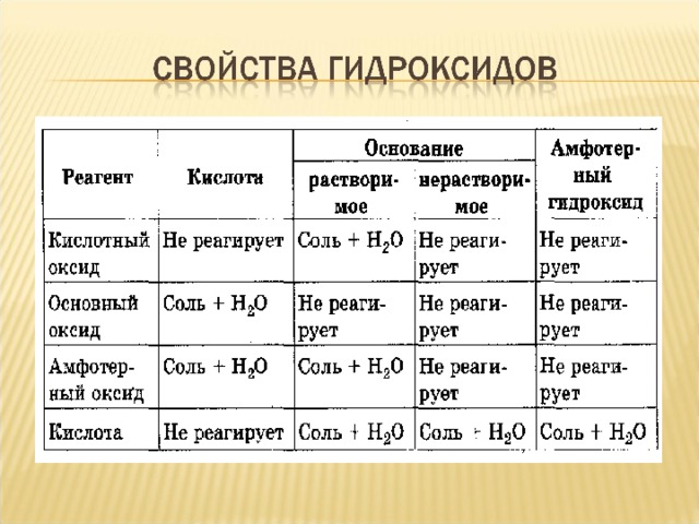 Доклад оксиды и гидроксиды 9884