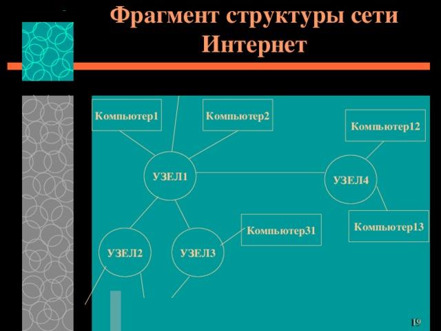 Фрагмент структуры сети Интернет Компьютер2 Компьютер1 Компьютер12 УЗЕЛ1 УЗЕЛ4 Компьютер13 Компьютер31 УЗЕЛ3 УЗЕЛ2