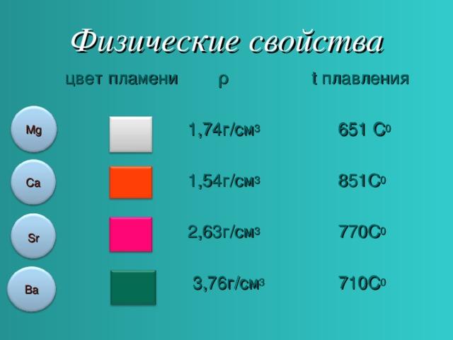 Физические свойства  цвет пламени ρ  t плавления  1,74г/ см 3  651 С 0   1,54г/ см 3 851 С 0   2,63г/ см 3 770 С 0   3,76г/ см 3 710 С 0  Mg Ca Sr Ba