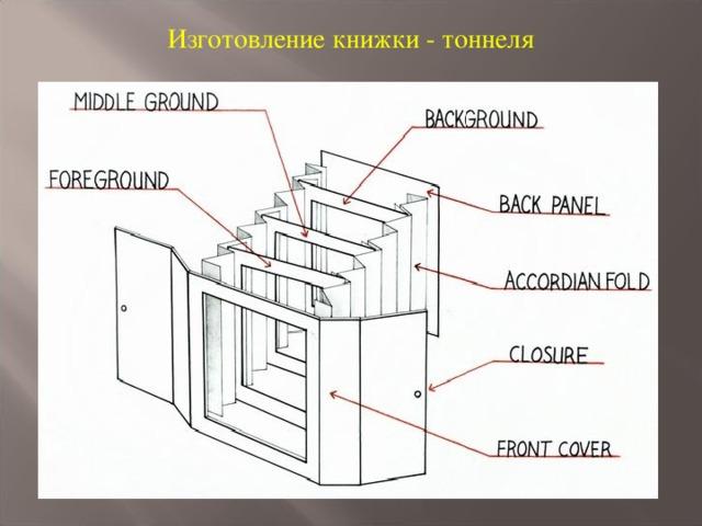 Изготовление книжки - тоннеля