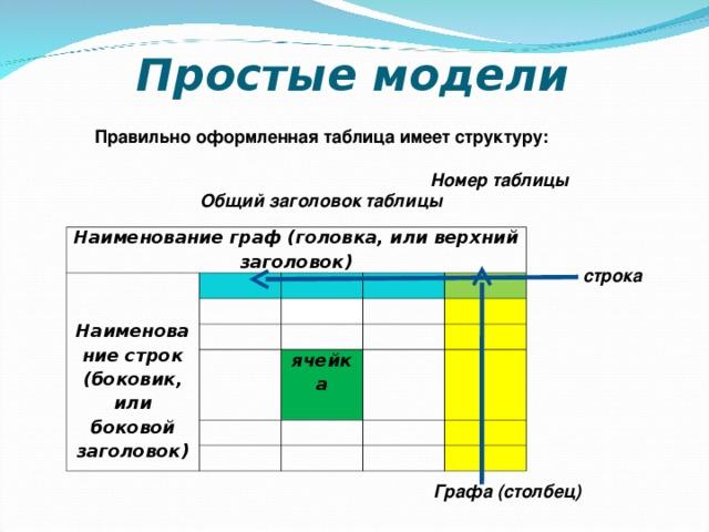 Табличные информационные модели практическая работа 9 класс найти работу девушке инвалиду