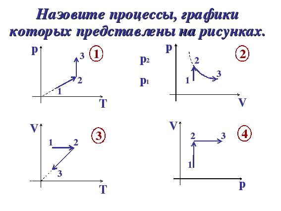 Изопроцессы в газе решения задач решение транспортной задачи метод наименьшей стоимости