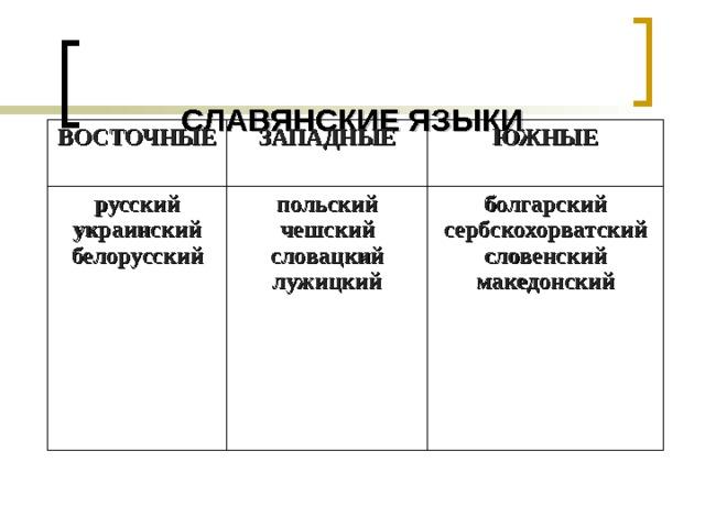 Русский язык как развивающееся явление урок 7 класс ладыженская