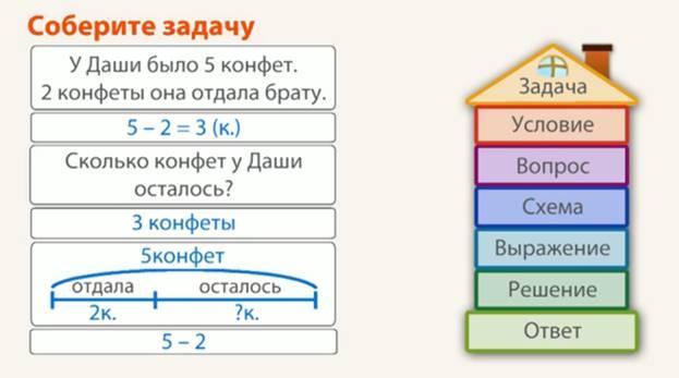 Схема задача условие вопрос решение ответ решение задачи на тень