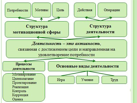 Методика руководства трудовым процессом в разных возрастных группа х