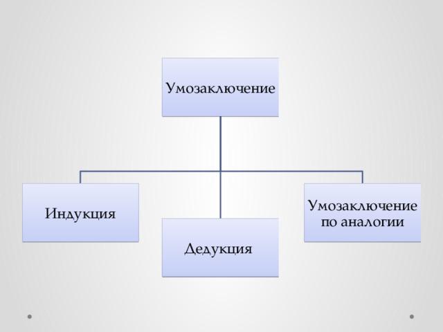 Умозаключение Индукция Умозаключение по аналогии Дедукция