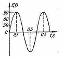 контрольная работа по физике 11 класс электромагнитные волны ответы