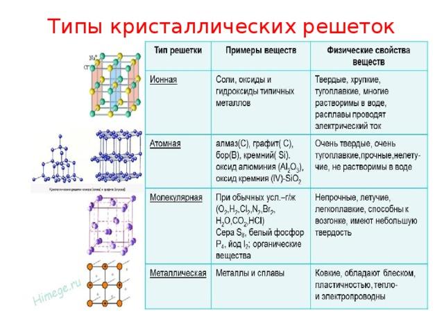 Реферат на тему типы кристаллических решеток химия 471