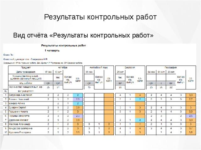 Таблица анализа контрольных работ по истории 2054